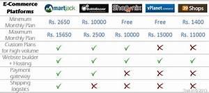 Top 5 Indian SAAS ECommerce Platforms [Comparison]