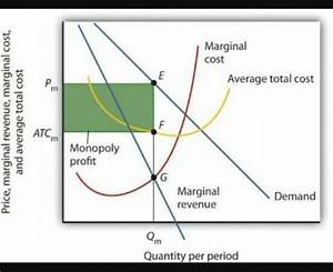 2 Answers - Why is price greater than marginal cost in a ...