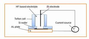 The Schematic Diagram Of The Electrochemical Etching Cell