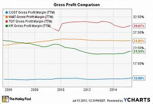 Why Costco Wholesale Corporation Wants To Break Even On