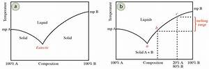 Examine The Following Phase Diagram And Determine What