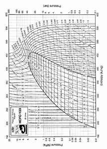 Ph Diagram R123