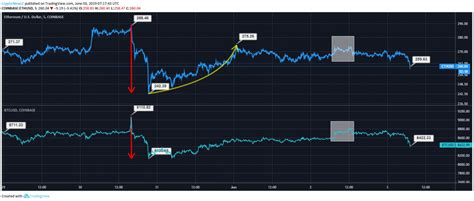 It's a bullish start to the day for the bitcoin and the broader market. Ethereum (ETH) vs Bitcoin (BTC): ETH Rebounds Stronger ...