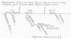 The Lost Art Of Sentence Diagramming  Plus A Few Examples