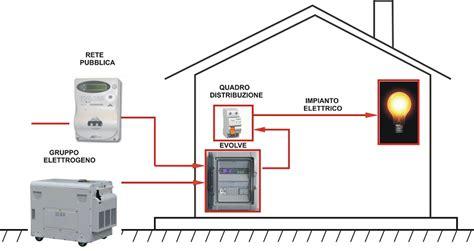 generatore di corrente per casa produrre corrente elettrica montare motore elettrico
