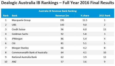 investment banking league tables macquarie bank heads the investment bank fee league tables