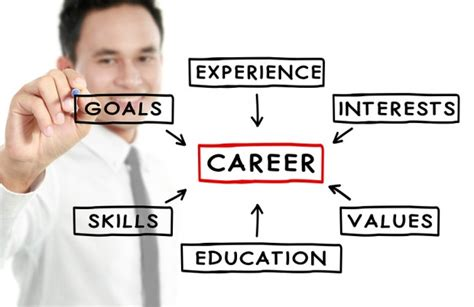Exles Of Career Goals by Career Goals Essay Write It In Three Easy Steps