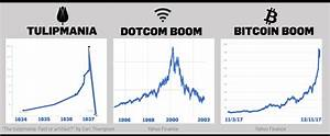 The Dotcom Bubble And Bust Of 1995 2002 Ewm Interactive