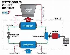 The Basics Of Chillers