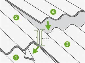 Schema Pose Plaque Fibro Ciment : comment couvrir avec des plaques ondul es ou nervur es ~ Dailycaller-alerts.com Idées de Décoration
