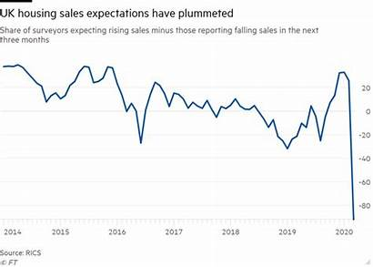 Housing Expected Sales Market Reporting Lowest Drop