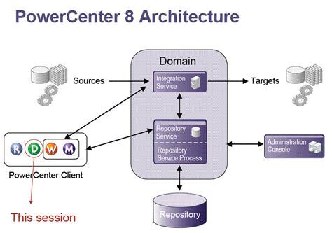 informatica  obiee powercenter  architecture