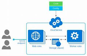 What Is Azure Cloud Services