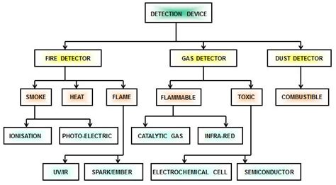 Types Of Fire And Gas Detectors Instrumentation Tools