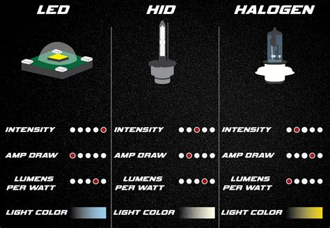 halogen light vs led hid vs led headlights which is brighter powerful long