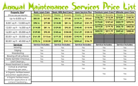 Service Prices by Lawn Maintenance Price Lists Landscapes