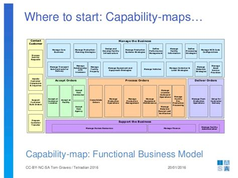business capability map template business architecture upwards downwards sideways back