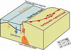 Schematic Diagram Of The Relation Between The Earthquake Rupture Fault