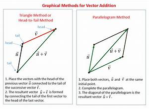 Vector Addition  Solutions  Examples  Videos