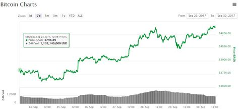 ethereum bitcoin prices   week   high note ccncom