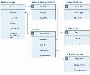 Custom Reporting And Database Schema Reference For Office