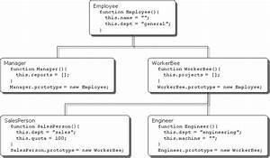 Confusion Regarding Javascript Prototype Explanation