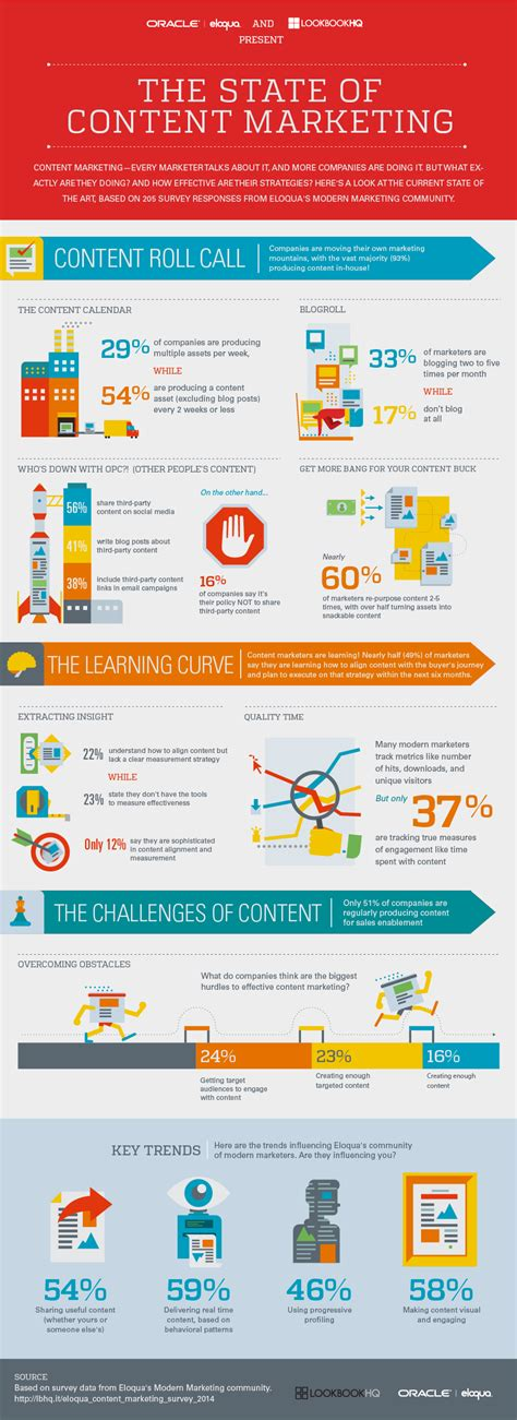 The State Of Content Marketing 2014 [infographic]  Oracle Marketing Cloud