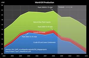 Danger • The Coming Global Energy Crisis