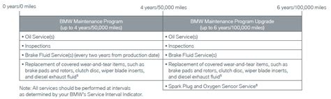 Bmw Maintenance Plan by Kentucky Bmw Dealership Don Bmw