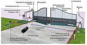 Portail Electrique Battant : domotique la motorisation des portails dossier ~ Melissatoandfro.com Idées de Décoration
