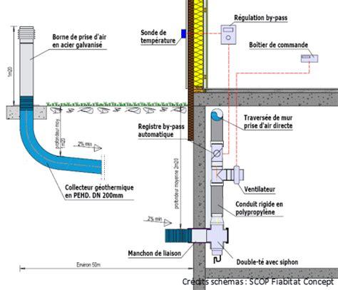 Chambre De Visite Pvc - dimensionner et réaliser un puits canadien scop fiabitat