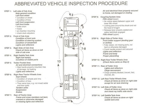 Brake And L Inspection Test by Cdl Pre Trip Inspection Diagram This Above Covers The