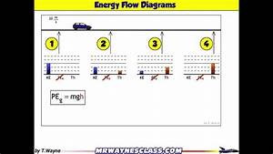 Energy Flow Diagram Example Of Car Slowing Down