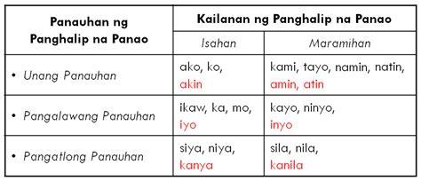 panghalip panao kids school stuff worksheets school