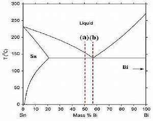 Phase Diagram Of Sn
