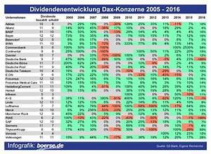 Aktien Dividende Berechnen : dividenden entwicklung dax aktien ~ Themetempest.com Abrechnung