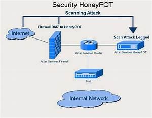 Pengertian Dan Klasifikasi Honeypot