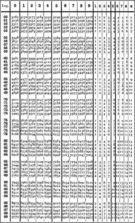 chapter  mathematical  reference tables engineering