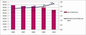 Concours Passerelle 1 : statistiques du concours passerelle 1 admissions parall les ecoles de commerce ~ Medecine-chirurgie-esthetiques.com Avis de Voitures