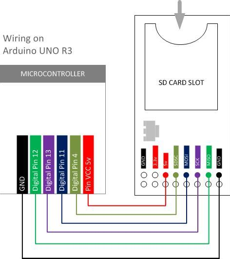 Wiring Data Reading With Card Module Core