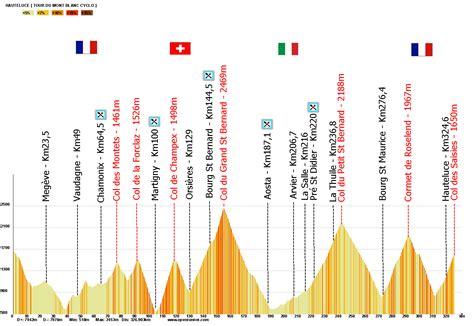 1er tour du mont blanc cyclo compte rendu vid 233 o le de bertshoot