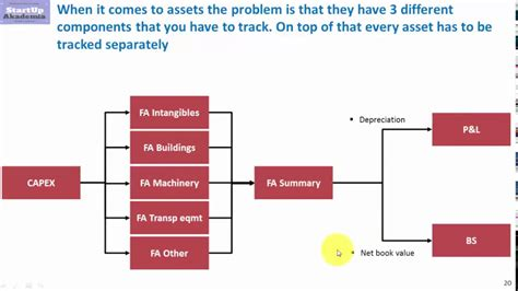 financial modeling   model  excel capex