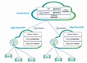 5g To The Edge With At U0026t  A Fully Orchestrated Open Source Stack