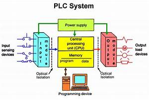 The Managed Evolution Of The Plc Means That Vendors Can