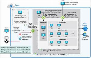 Azure Hdinsight Virtual Network Architecture
