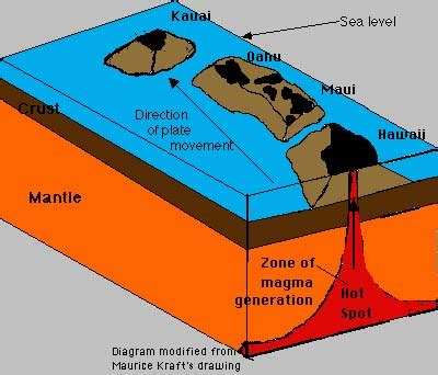 Diagram Of Hotspot by Hotspot Volcanoes Hawaii And Yellowstone Lesson 9