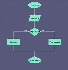 Copying Service Process Flowchart  Flowchart Examples