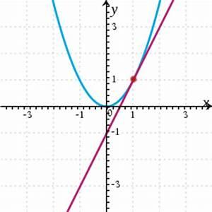 Tangente Berechnen Mit Punkt : tangente tangentengleichung aufstellen ~ Themetempest.com Abrechnung