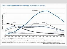 American Cancer Society Facts & Figures 2018 Lung Cancer