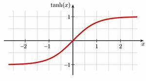 Tangente Berechnen : tangens hyperbolicus und kotangens hyperbolicus wikipedia ~ Themetempest.com Abrechnung